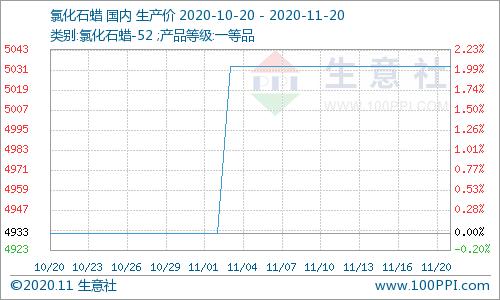 下游刚需采购  氯化石蜡价格平稳(11.16-11.20)