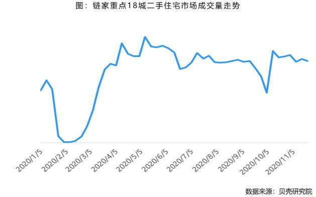 壳牌研究院:上周,全国18个重点城市租赁市场成交量较上月下降7.0%