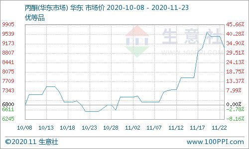 《【万和城招商主管】11月23日国内丙酮市场走低》