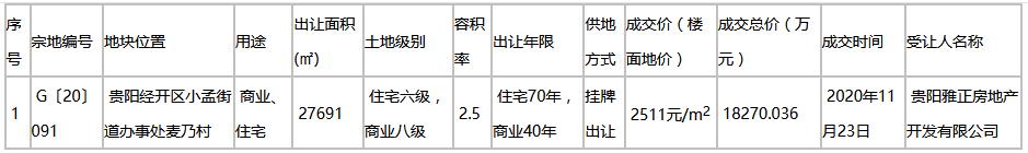 雅居樂1.8億元競得貴陽市一宗商住用地