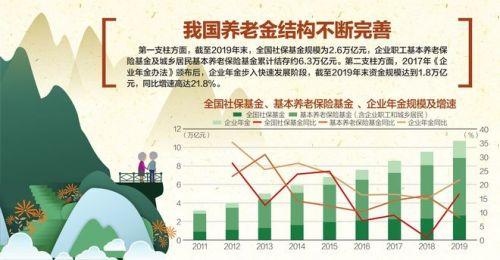 收益率9.03%!养老金资产总额超万亿 去年大赚664亿