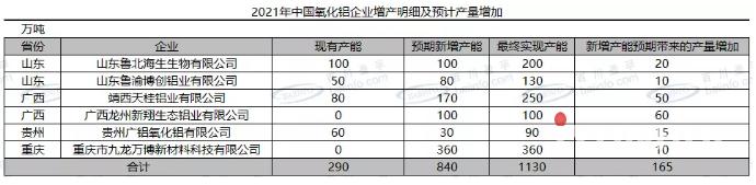 氧化铝:2021年新投产、可复产及供需平衡预测
