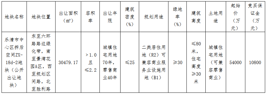 金茂6.8亿元竞得温州乐清市一宗商住用地