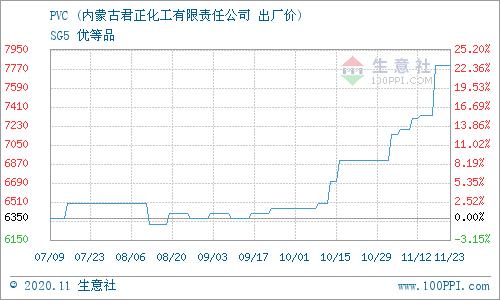 《【万和城平台主管待遇】11月25日内蒙君正PVC报价动态》