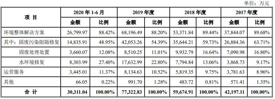 通源节能IPO:主营业务毛利率低于行业