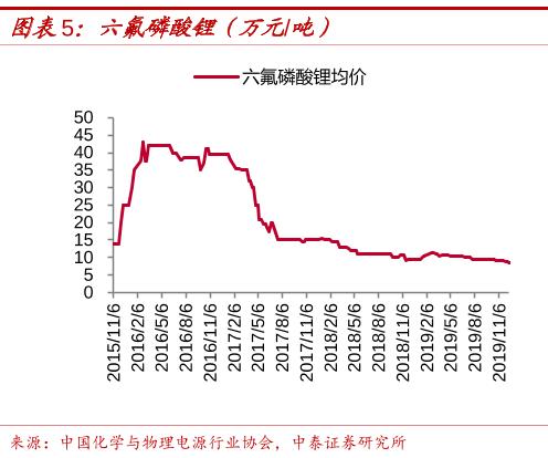 锂电池最强原材料暴涨40%!领先净利润增长45倍