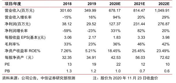 对《大全新能源》第三季度报告的评论:成本和质量的持续优化预计第四季度将迎来高增长