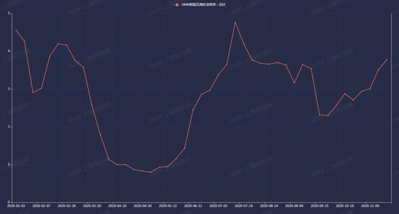 铅锭社会库存2个月大增64% 基本面失衡?