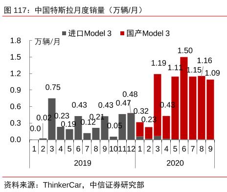 特斯拉将在上海建充电桩厂!谁上了公共汽车?