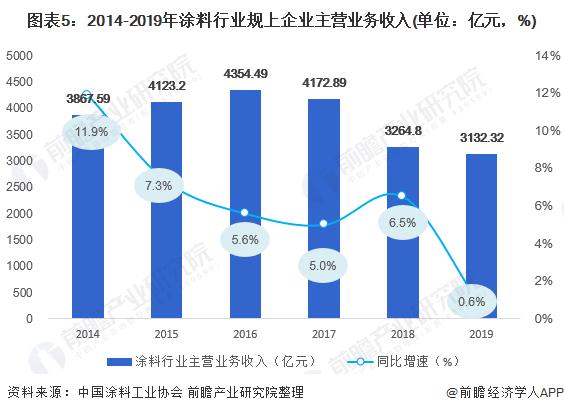 图表5:2014-2019年涂料行业规上企业主营业务收入(单位:亿元,%)