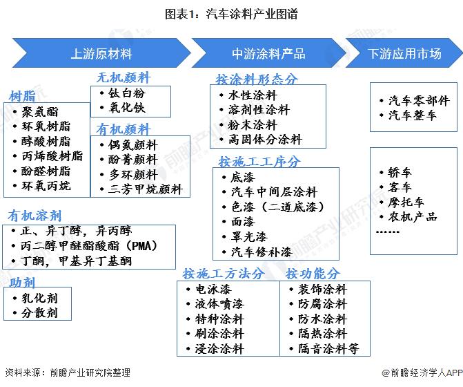 图表1:汽车涂料产业图谱