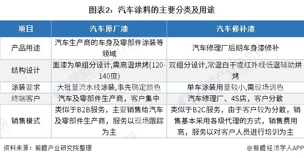 图表2:汽车涂料的主要分类及用途