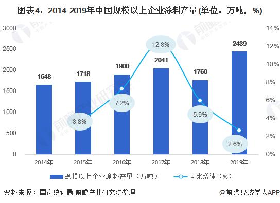 图表4:2014-2019年中国规模以上企业涂料产量(单位:万吨,%)