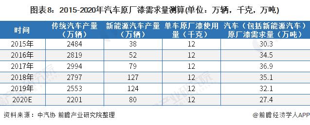 图表8:2015-2020年汽车原厂漆需求量测算(单位:万辆,千克,万吨)