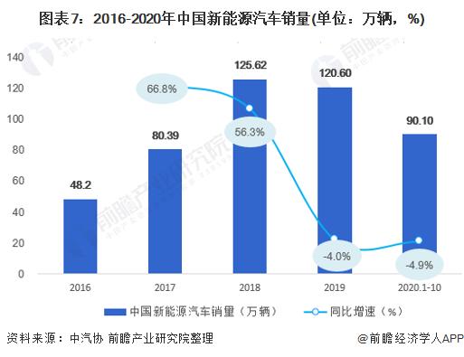 图表7:2016-2020年中国新能源汽车销量(单位:万辆,%)