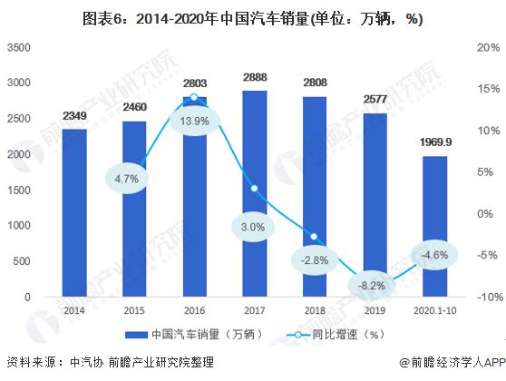 图表6:2014-2020年中国汽车销量(单位:万辆,%)