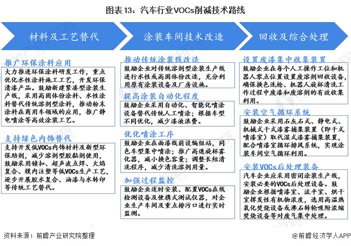 图表13:汽车行业VOCs削减技术路线