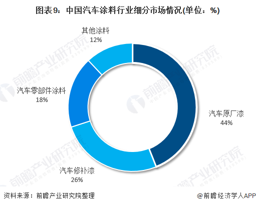 图表9:中国汽车涂料行业细分市场情况(单位:%)