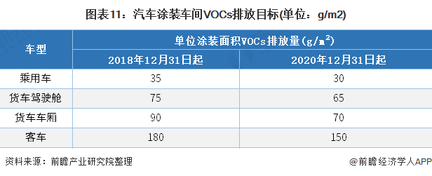 图表11:汽车涂装车间VOCs排放目标(单位:g/m2)