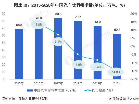 图表10:2015-2020年中国汽车涂料需求量(单位:万吨,%)