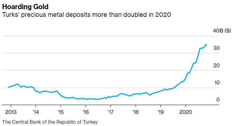 """货币危机之下 民众对里拉缺乏信心 土耳其掀起黄金""""抢购潮"""""""