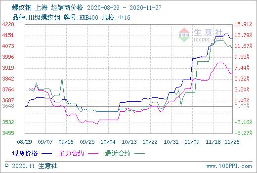 """《【万和城娱乐待遇】12月钢价或呈现""""稳中下跌""""行情》"""