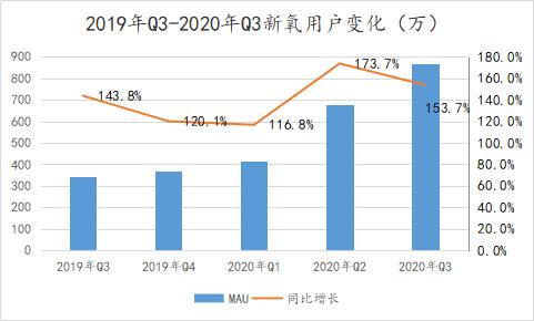 """从三季报 看""""新氧模式""""如何做多中国经济"""