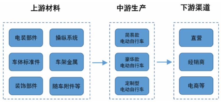 2021年中国电动自行车产量预测:保持增长 或将近3900万辆(图)