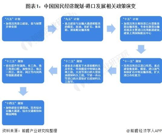 图表1:中国国民经济规划-港口发展相关政策演变