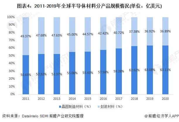 图表4:2011-2019年全球半导体材料分产品规模情况(单位:亿美元)