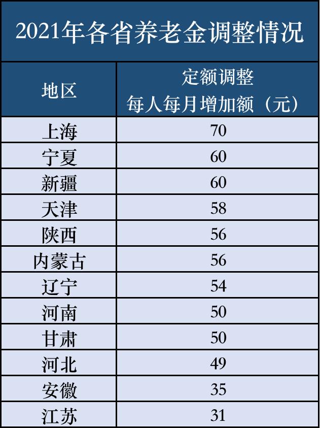 12位养老金调整方案出炉:上海父母为国自豪!比东北父母高5倍