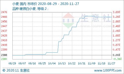 本周小麦价格持稳前行(11.23-11.27)