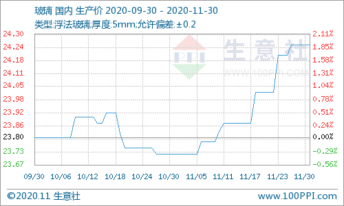 稳步提升 11月玻璃市场价格上行