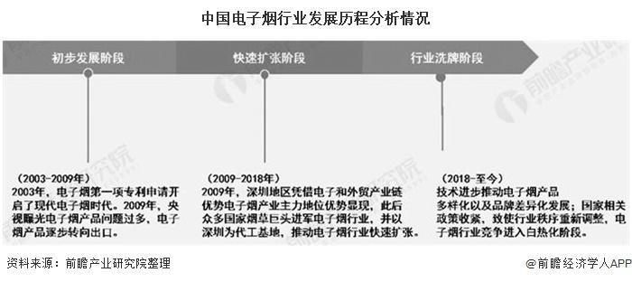 中国电子烟市场