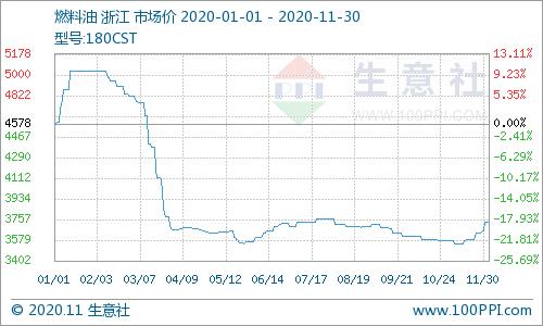 《【万和城平台佣金】11月30日国内燃料油180CST价格稳定》