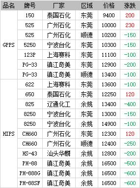 《【万和城平台主管待遇】浙塑日报:PS市场日内行情(11月30日)》