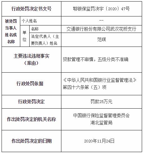 《【无极2娱乐网站】交通银行武汉花桥支行违法遭罚 贷款管理不审慎》