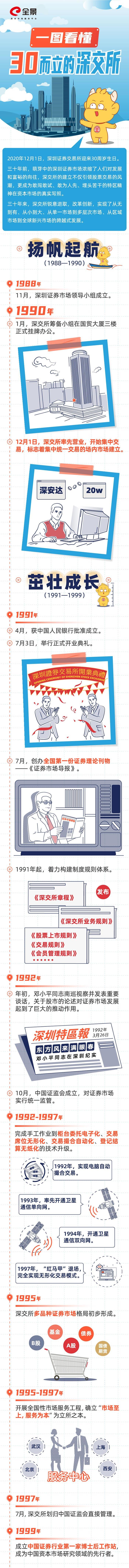 看图:成立30年的深交所,向中国资本市场30周年献礼