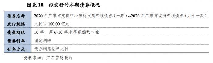 广东首发100亿专项债补充4家银行资本金 指定4家战略合作单位
