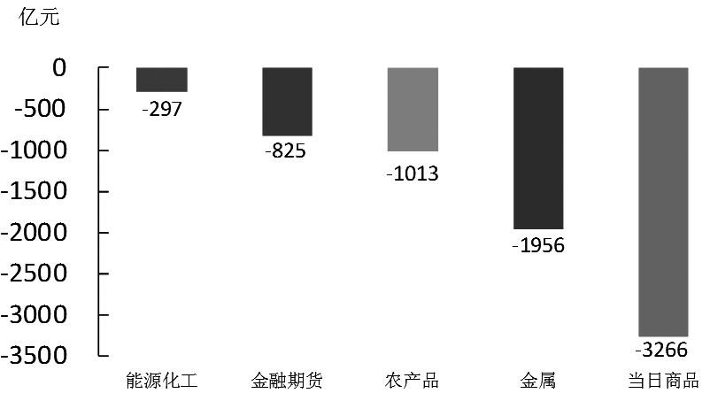 《【万和城代理主管】期货市场每日资金变动(12月1日)》