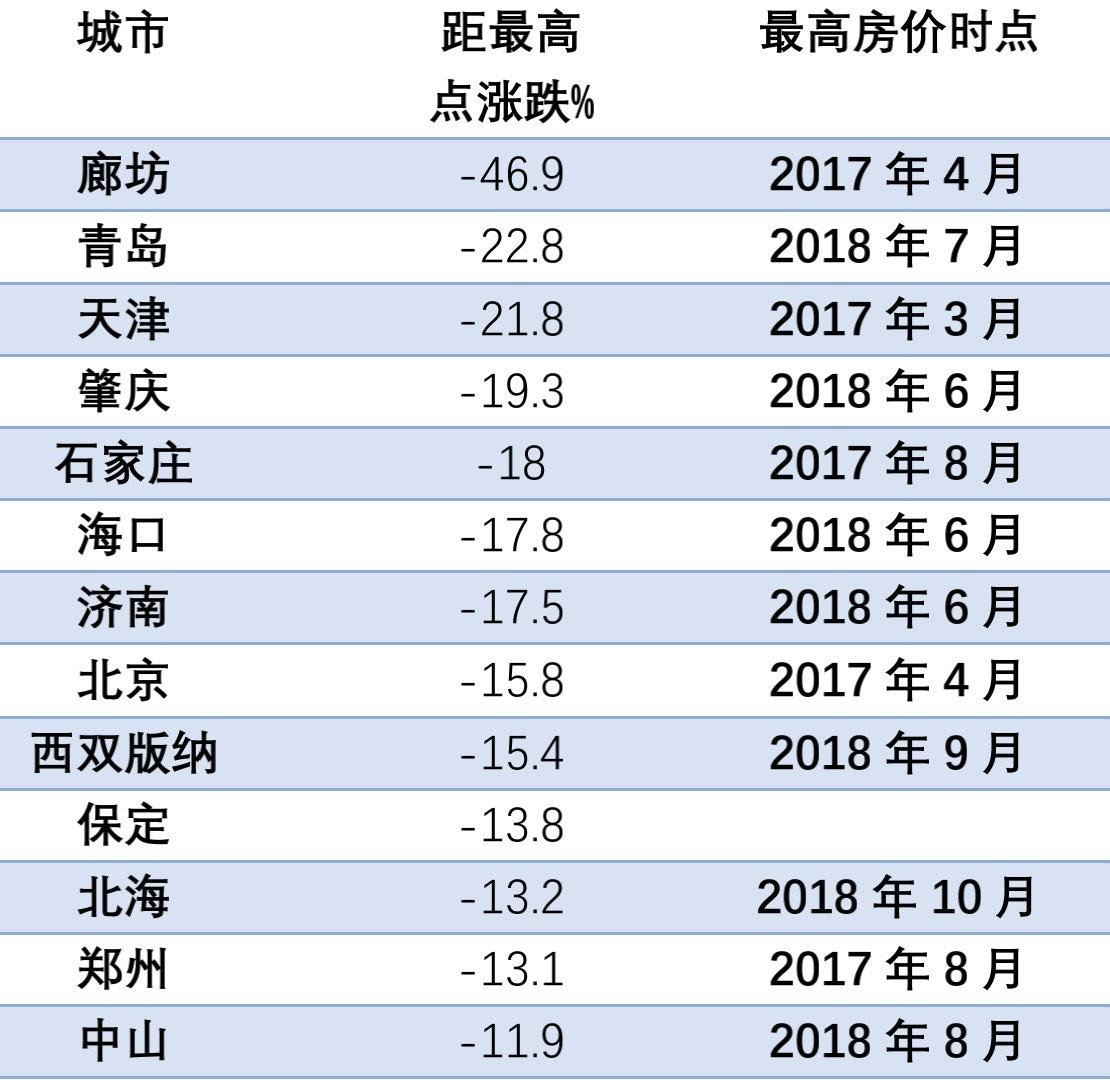 中国社会科学院:房地产告别只会起起伏伏。对当地房价下跌的监测和预警将成为焦点