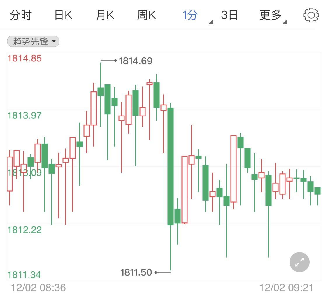 市场低利率环境支撑黄金多头
