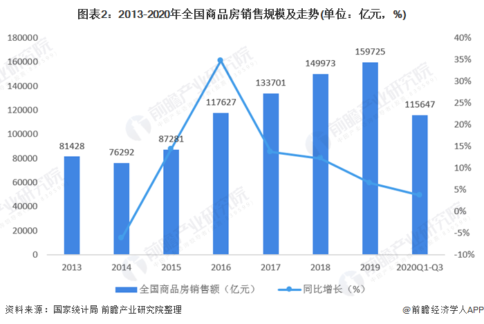 图表2:2013-2020年全国商品房销售规模及走势(单位:亿元,%)