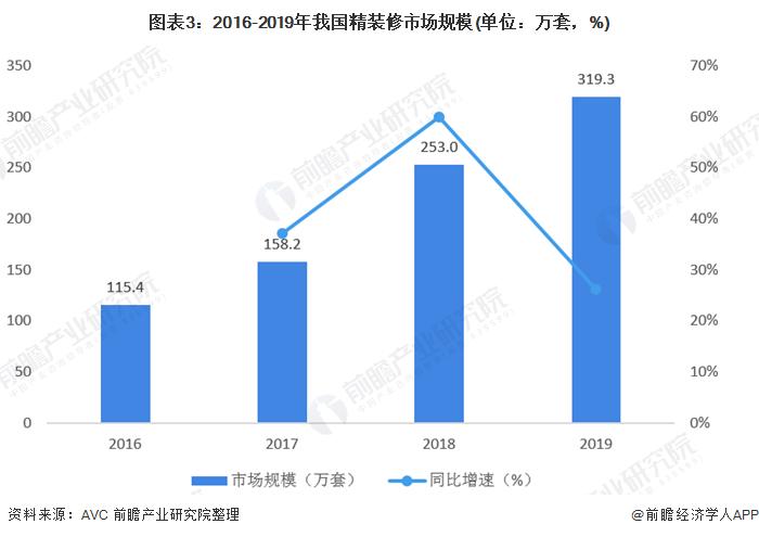 图表3:2016-2019年我国精装修市场规模(单位:万套,%)