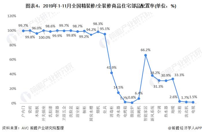 图表4:2019年1-11月全国精装修/全装修商品住宅部品配置率(单位:%)