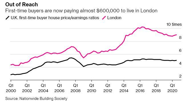 新冠危机之下 英国贫困人口大幅增加 而房地产市场极端火爆
