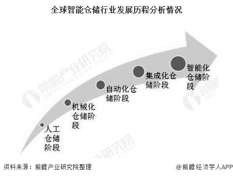 全球智能仓储行业发展历程分析情况