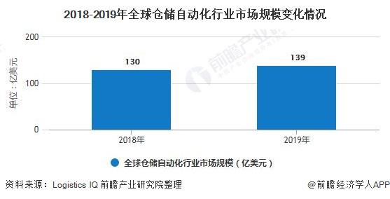 2018-2019年全球仓储自动化行业市场规模变化情况