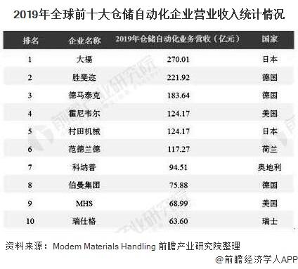 2019年全球前十大仓储自动化企业营业收入统计情况