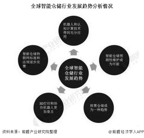 全球智能仓储行业发展趋势分析情况